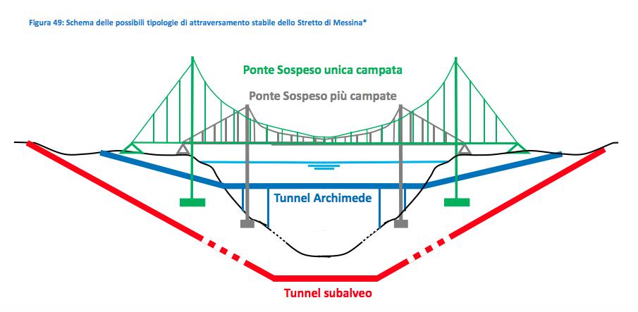 pote tunnel stretto