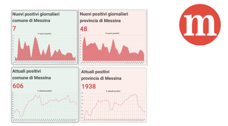 coronavirus_messina